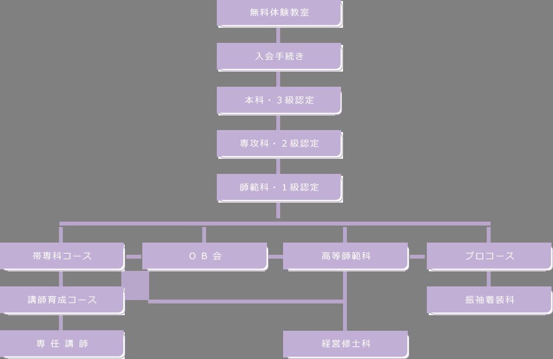 講習システム画像